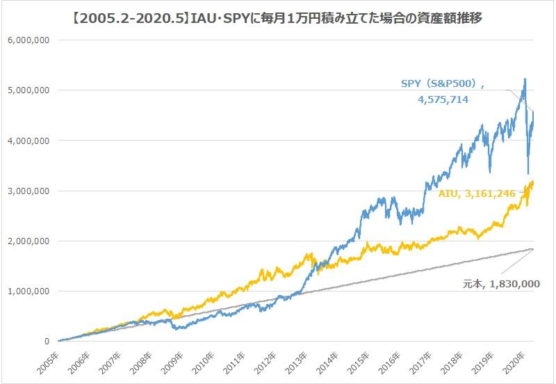 金ETF・IAU・S&P500積立資産額推移