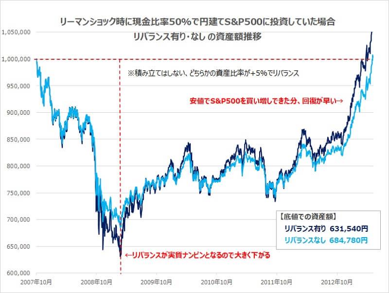 リーマンショック時に現金比率50%で円建てS&P500に投資していた場合