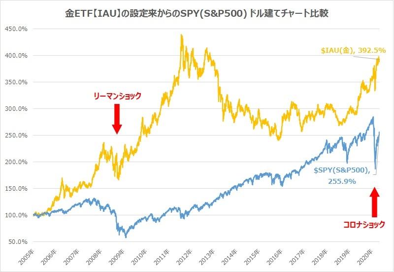 金ETF・IAU・S&P500チャート比較