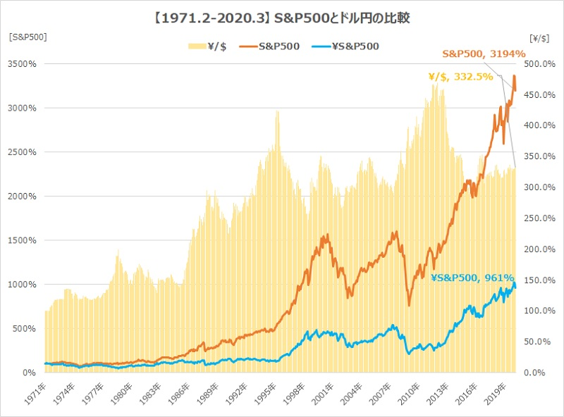 1971-2020S&P500とドル円の比較2