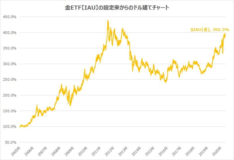 金ETF・IAUチャート