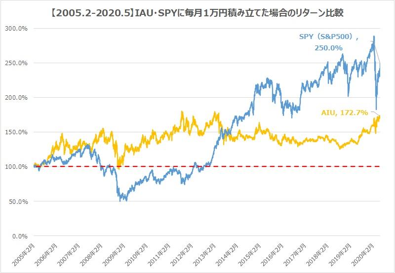 金ETF・IAU・S&P500積立リターン比較