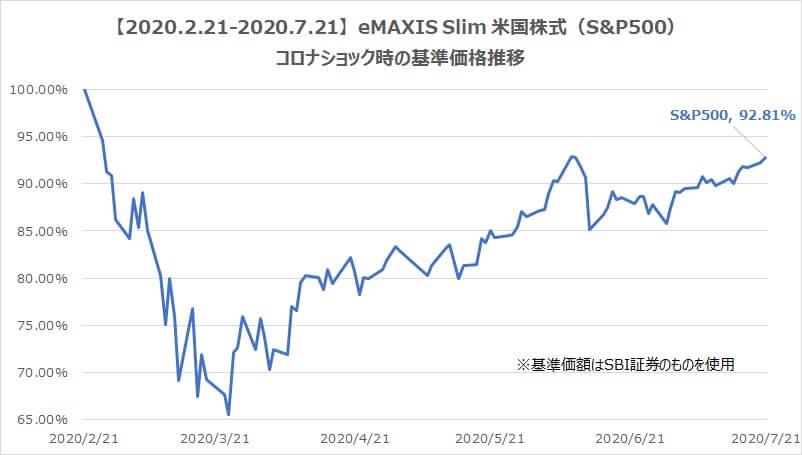 S&P500基準価格推移