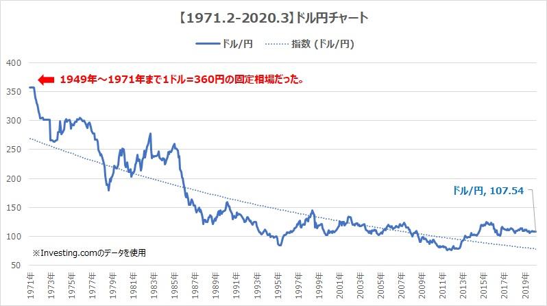 1971-2020ドル円チャート3
