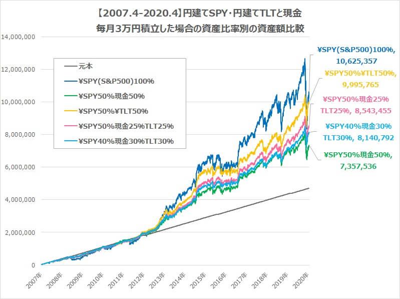 円建てSPY・TLT・現金毎月3万円積み立て資産額比較