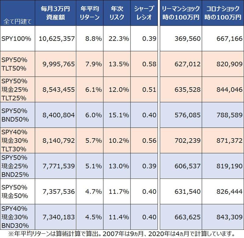 円建てSPY・TLT・BND・現金毎月3万円積み立てサマリ2