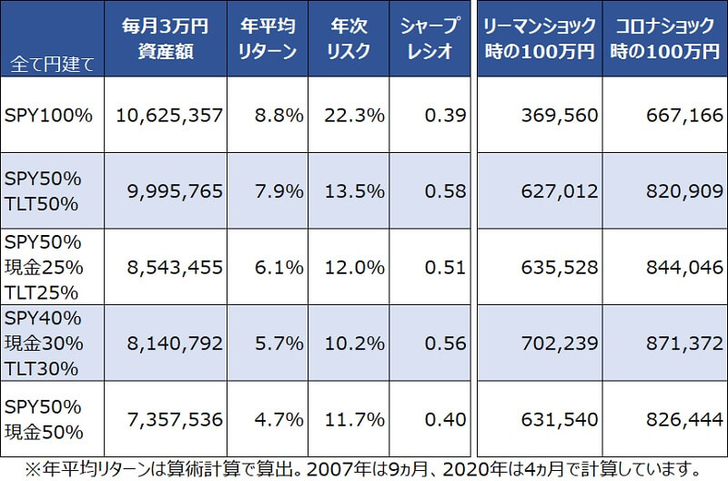 円建てSPY・TLT・BND・現金毎月3万円積み立てサマリ
