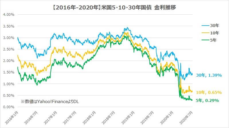 債券利回りBNDとTLT
