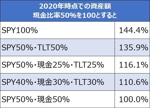 現金比率50%を100とするとTLT