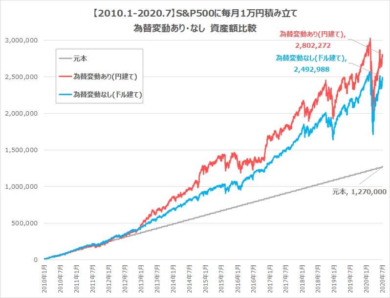 S&P500を10年積み立て為替変動ありなし2