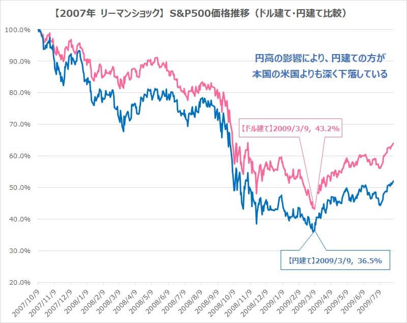 S&P500リーマンショック円建てドル建て比較