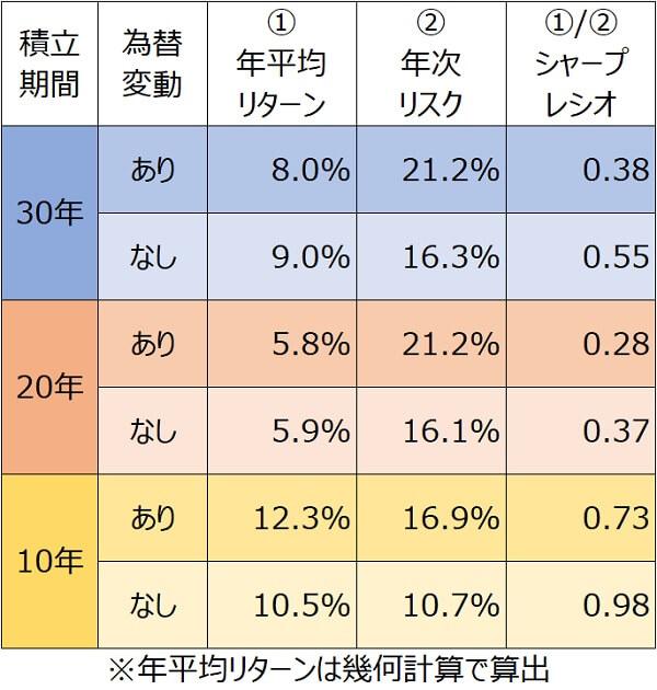 S&P500為替変動の影響サマリ