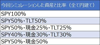 シミュレーション条件TLT・BND