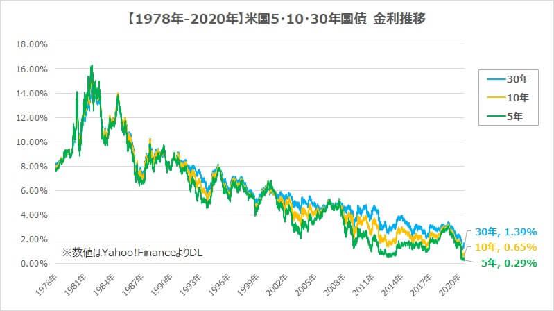 債券利回りTLT・BND