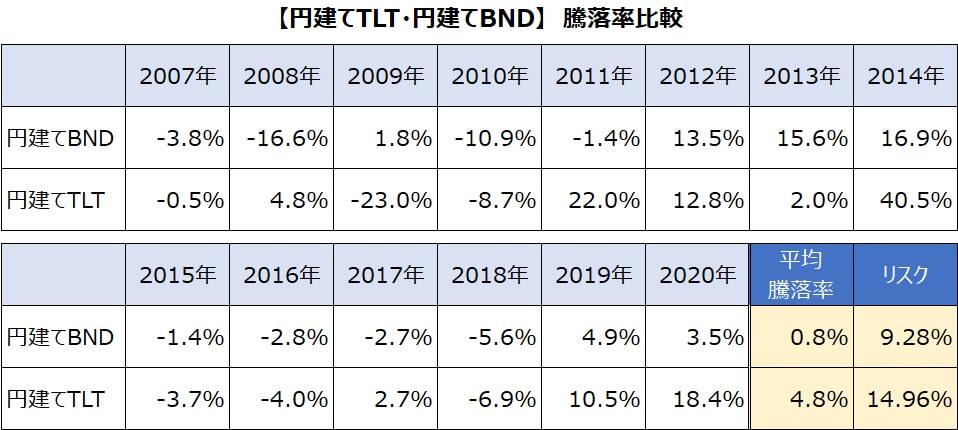 円建てTLT・BND比較2