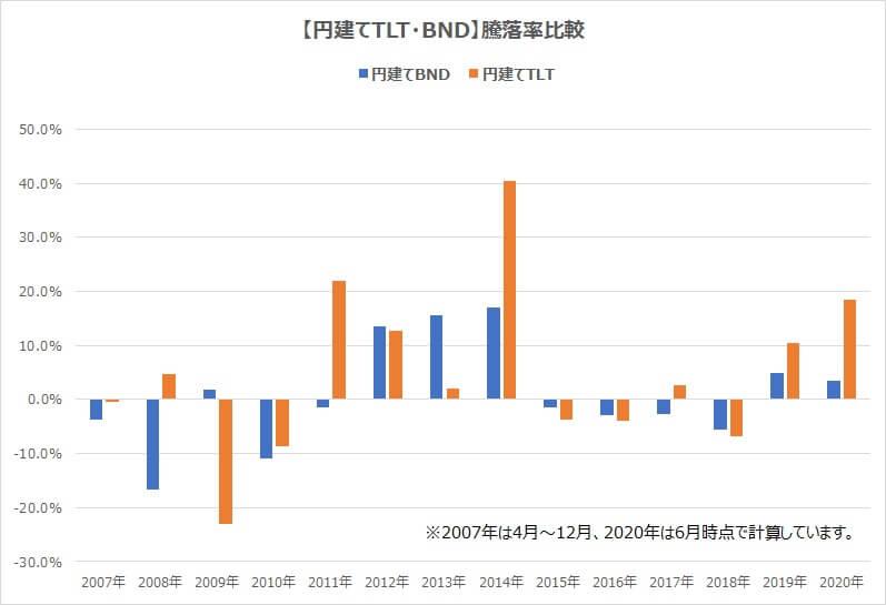 円建てTLT・BND比較