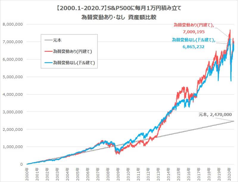 S&P500を20年積み立て為替変動ありなし2