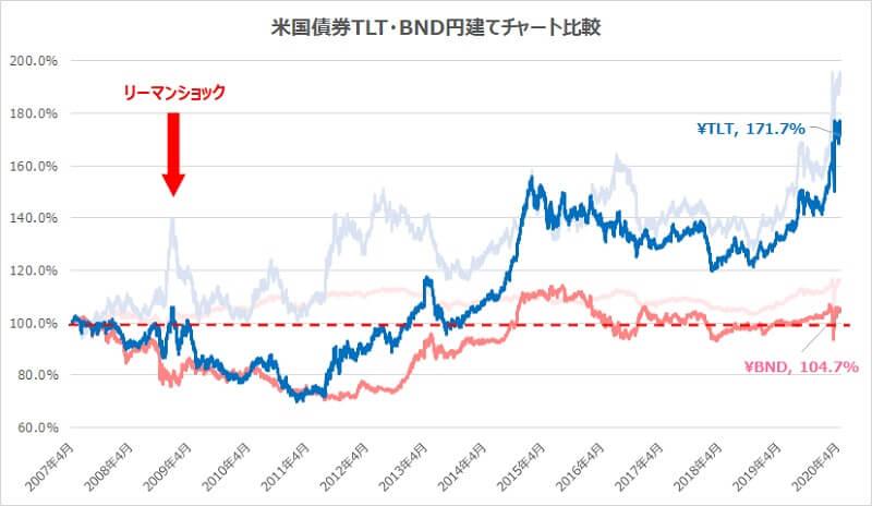 米国債券TLT・BND円建てチャート比較