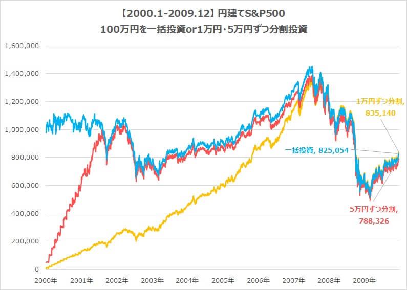 2000-2009-S&P500積立