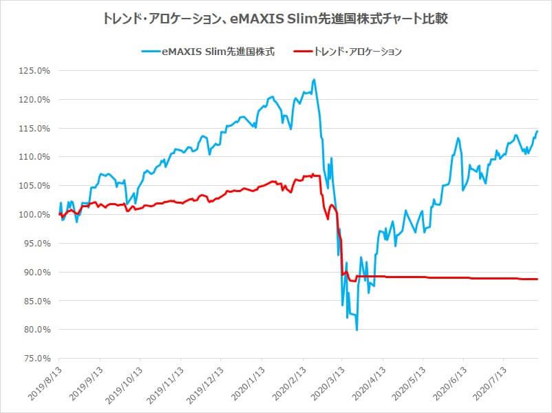 トレンドアロケーションと先進国株式チャート