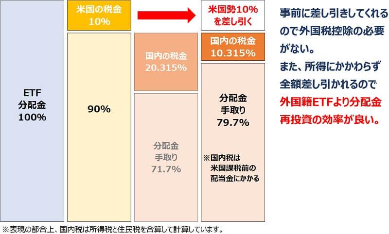 外国税控除2