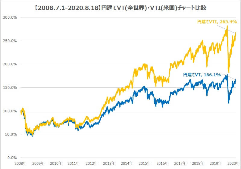 VT全世界株式VTI米国株式チャート比較
