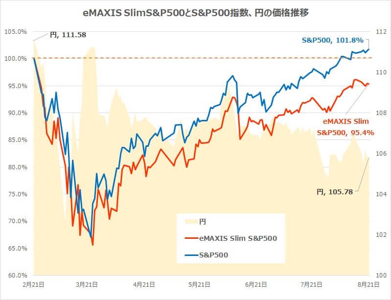 eMAXIS SlimS&P500とS&P500指数、円の価格推移