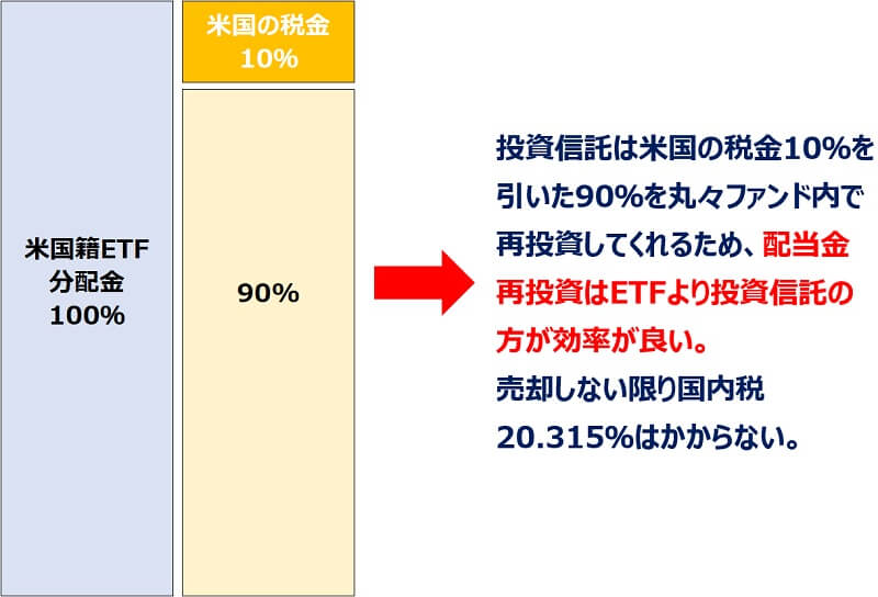 外国税控除投資信託3