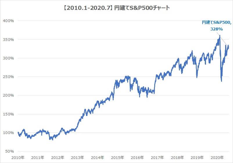 2010-2020-S&P500チャート