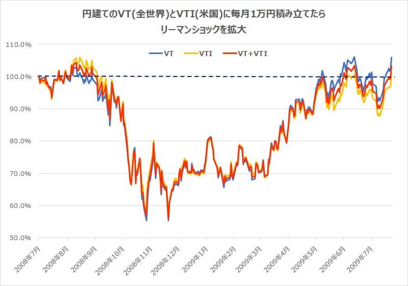 VT全世界株式VTI米国株式積立実績比較リーマンショック2