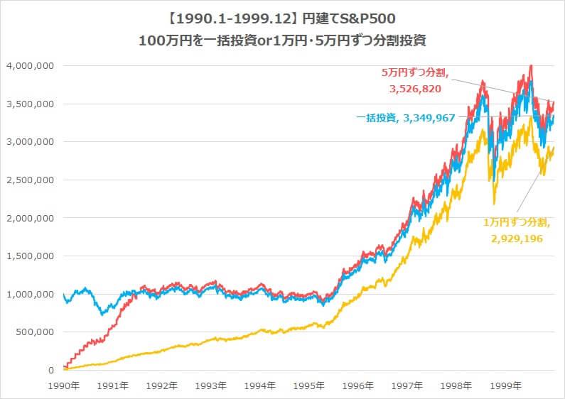 1990-1999-S&P500積立