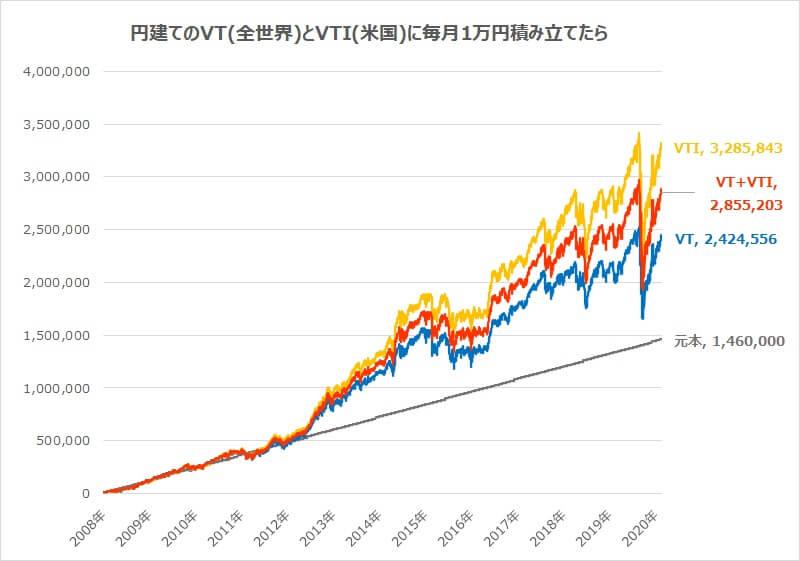 VT全世界株式VTI米国株式積立実績比較