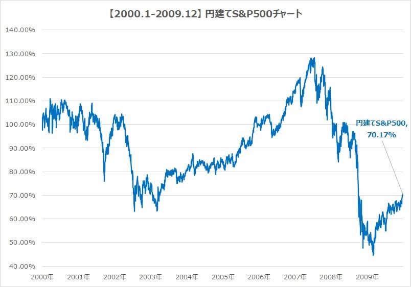 2000-2009-S&P500チャート