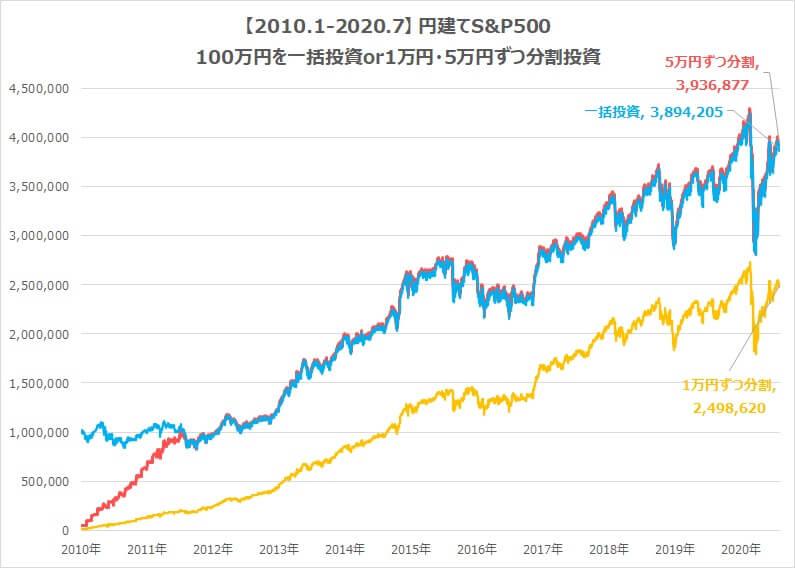 2010-2020-S&P500積立