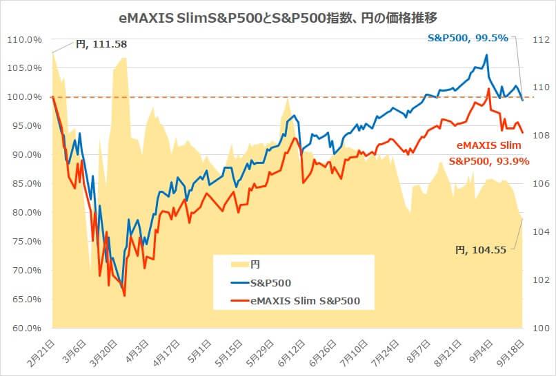 eMAXISSlimS&P500と円チャート
