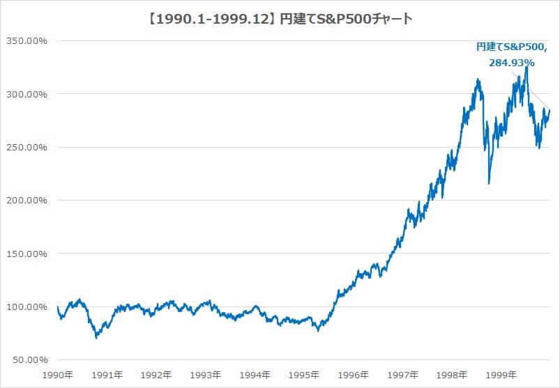 1990-1999-S&P500チャート