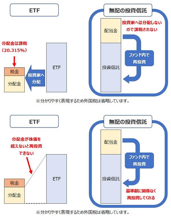 投資信託ETFファンド内再投資