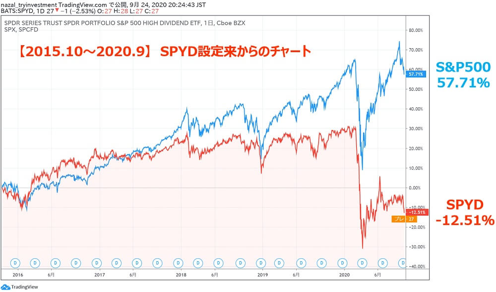 SPYD・S&P500チャート比較