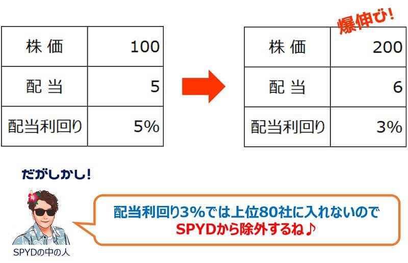 SPYDリバランスルール②
