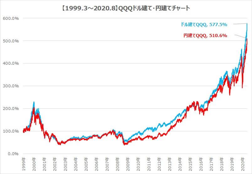 1999-2020QQQドル建て円建てチャート
