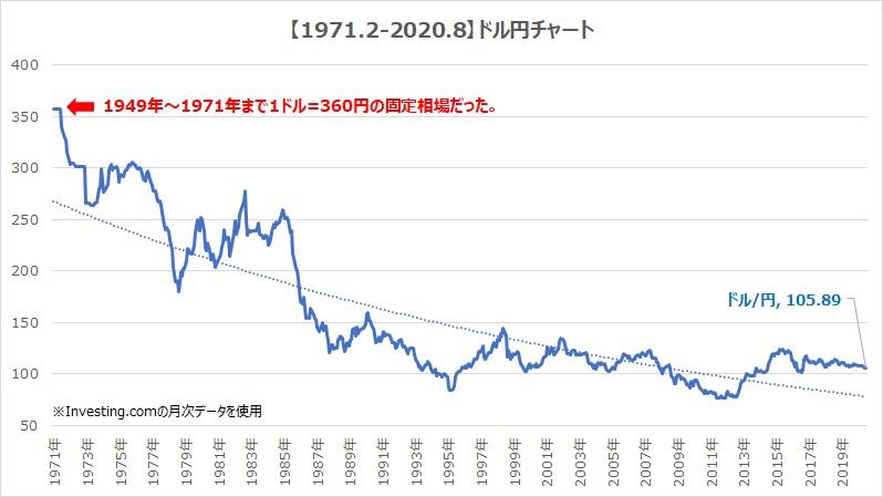 過去50年のドル円チャート