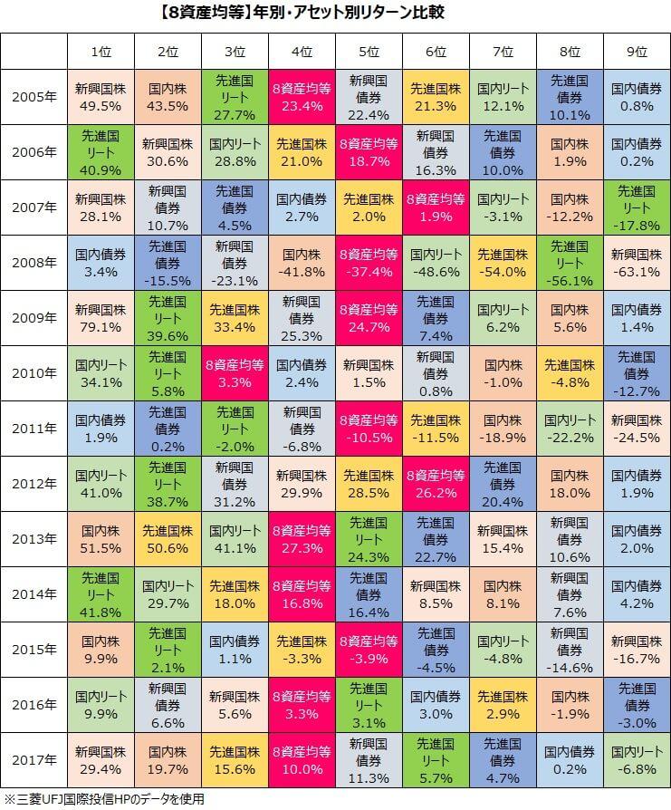 8資産均等資産別リターン比較
