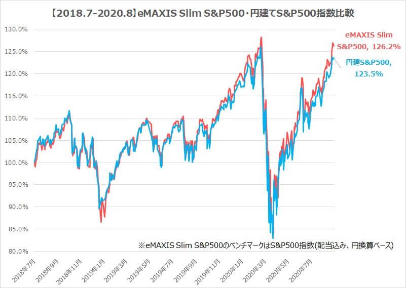 eMAXIS Slim S&P500ベンチマーク比較