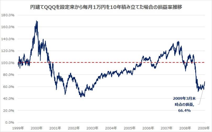 QQQ積立シミュレーション2