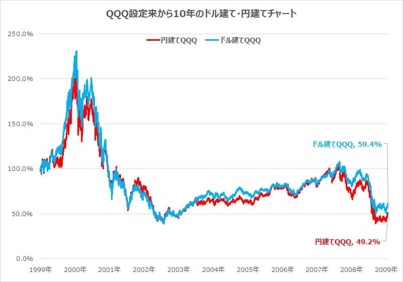 1999-2009QQQドル建て円建てチャート