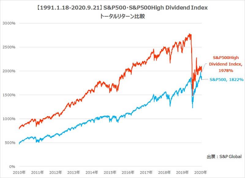 SPYD・S&P500の過去30年トータルリターン比較