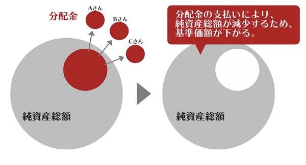 投資信託と分配金