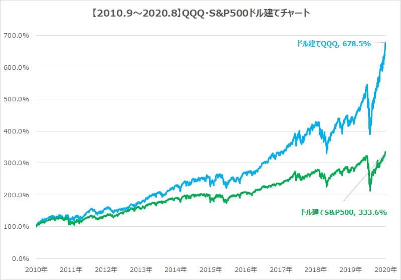 2010-2020QQQ・S&P500チャート