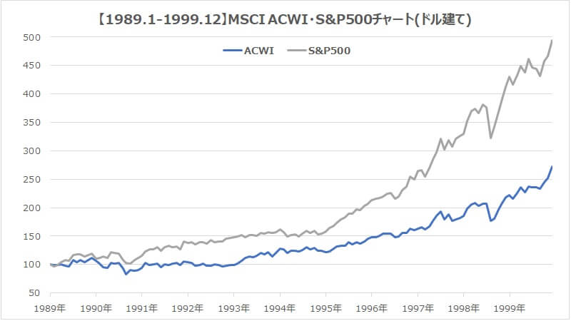 1989年MSCI・ACWI・S&P500全世界株式インデックス比較1
