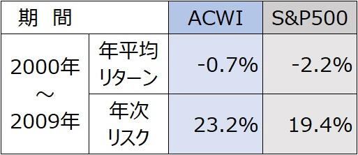 2000年MSCI・ACWI・S&P500全世界株式インデックスサマリ